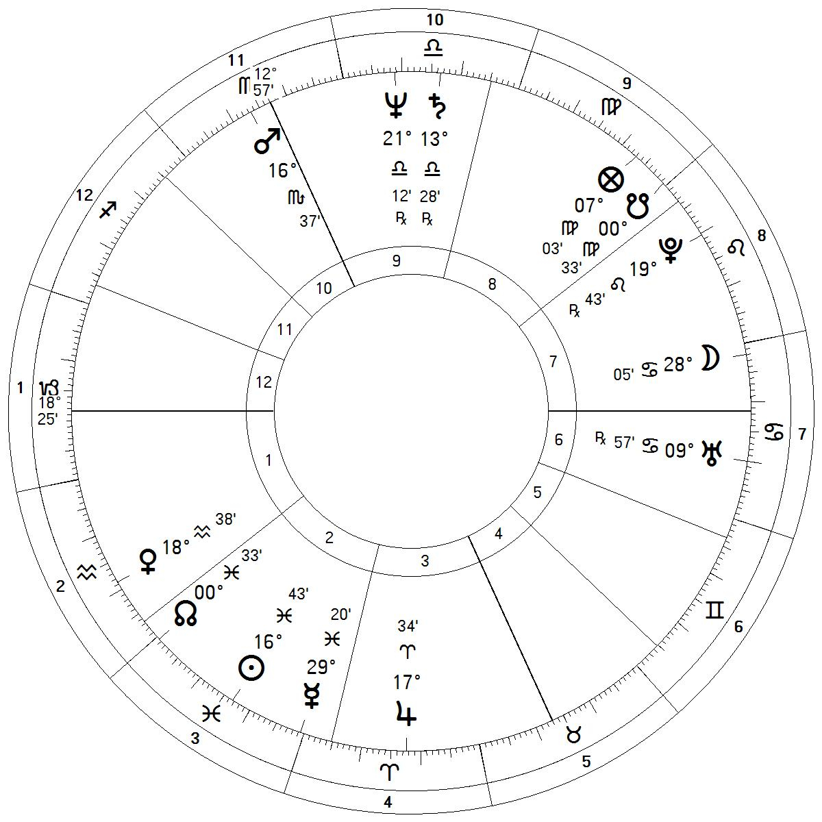 Using Two House Systems – Student of Astrology